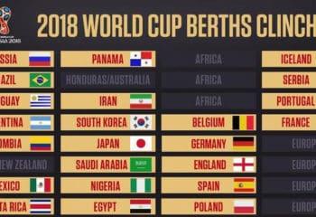 เผยโฉม 8 ชาติเตะเพลย์ออฟชิง 4 โควตาลุยบอลโลกรอบสุดท้ายที่รัสเซีย