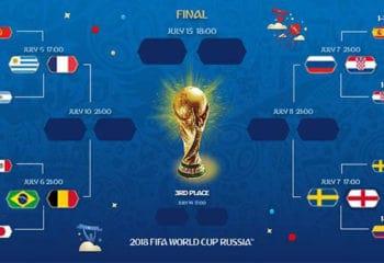 ฟุตบอลโลก 2018 ได้ 8 ชาติ เล่นรอนก่อนรองฯ แล้ว